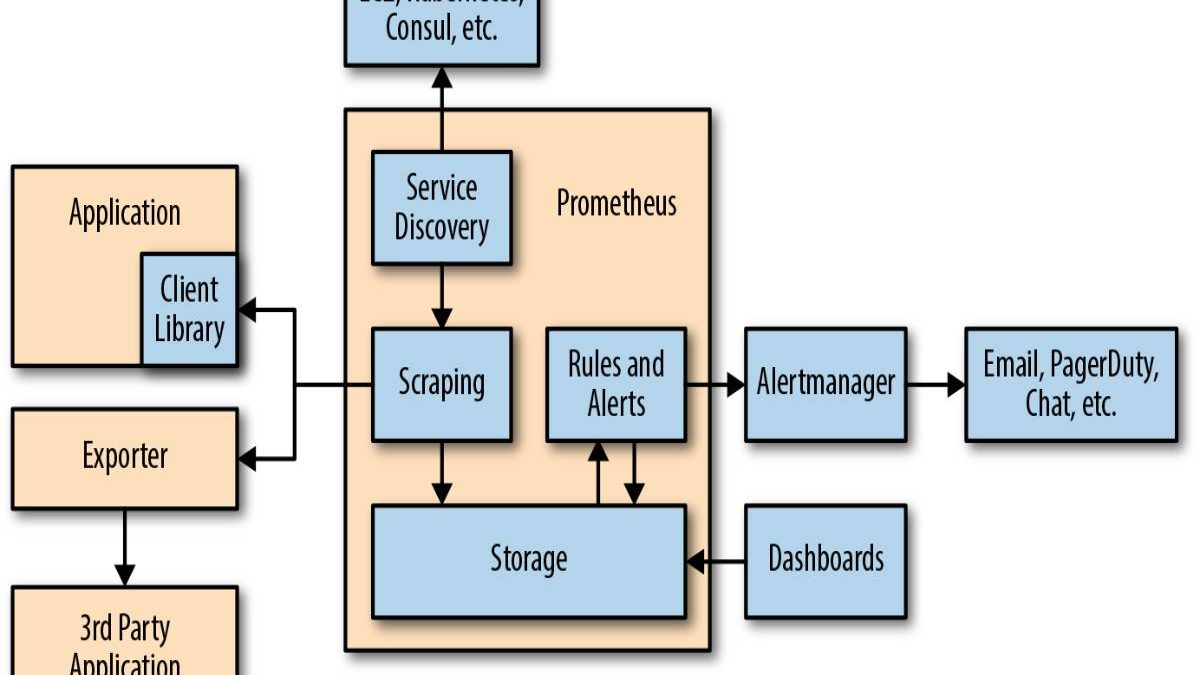 What is Prometheus? – Features, Components, and More